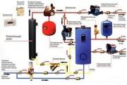 Всё для отопления водоснабжения и водоотведения